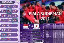 Klasemen Dan Jadwal Sudirman Cup 2021